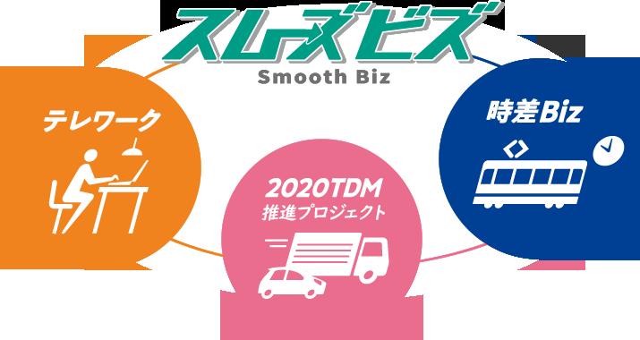 新しいワークスタイルや企業活動の東京モデル